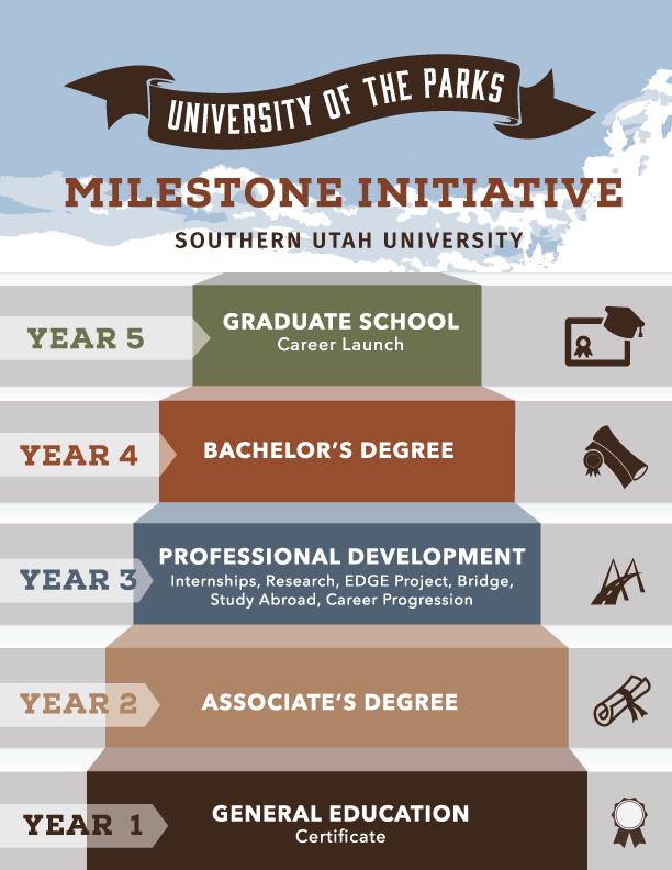Phân biệt các loại bằng cấp ở các trường Đại học Mỹ