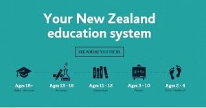 Hệ thống giáo dục New Zealand